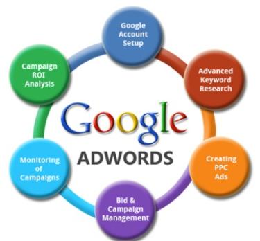 adwords norwich